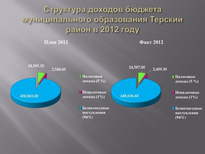 Структура доходов бюджета муниципального образования Терский район в 2012 году