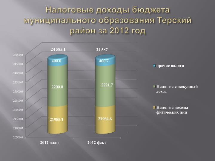 Налоговые доходы бюджета муниципального образования Терский район за 2012 год