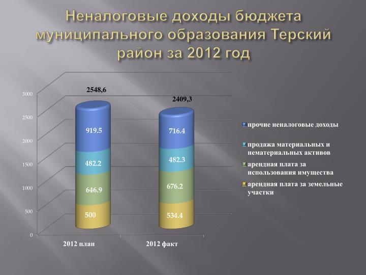Неналоговые доходы бюджета муниципального образования Терский район за 2012 год