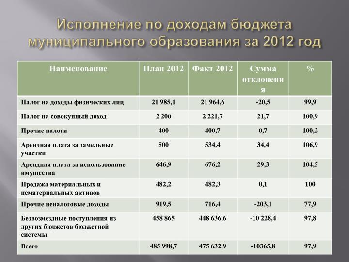 Исполнение по доходам бюджета муниципального образования за 2012 год