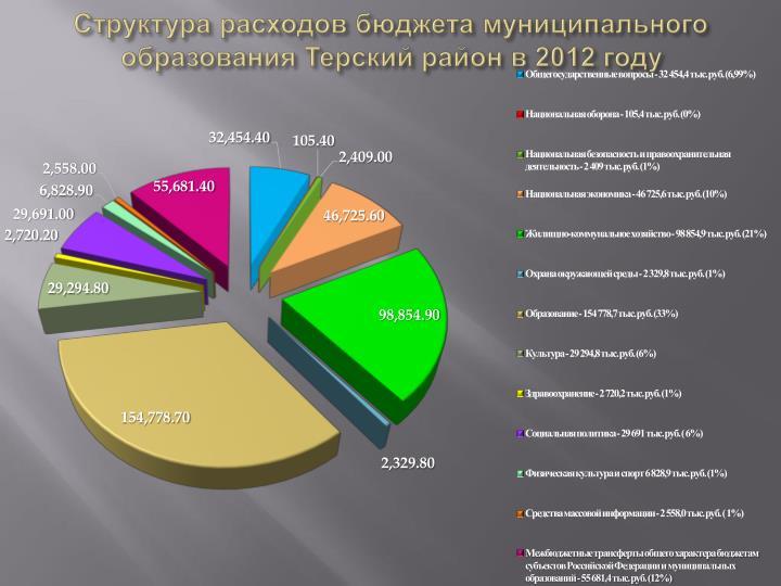 Структура расходов бюджета муниципального образования Терский район в 2012 году