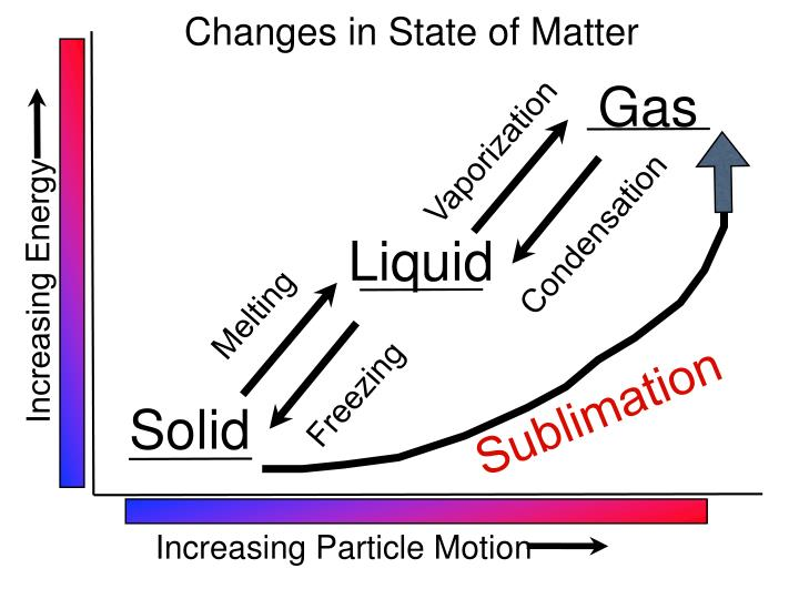 Changes in State of Matter