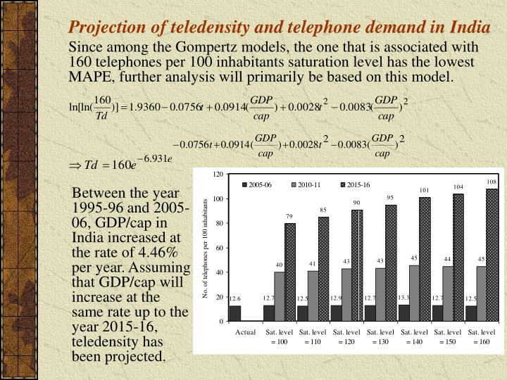 Projection of teledensity and telephone demand in India