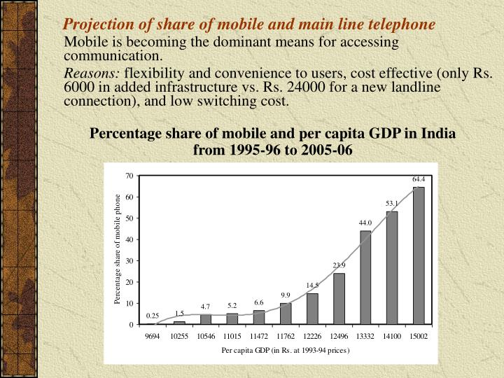 Projection of share of mobile and main line telephone