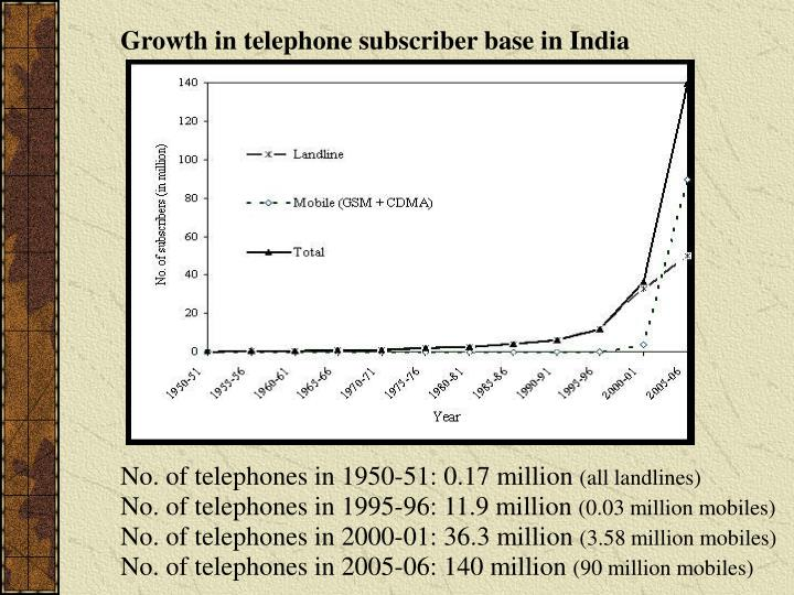 Growth in telephone subscriber base in India