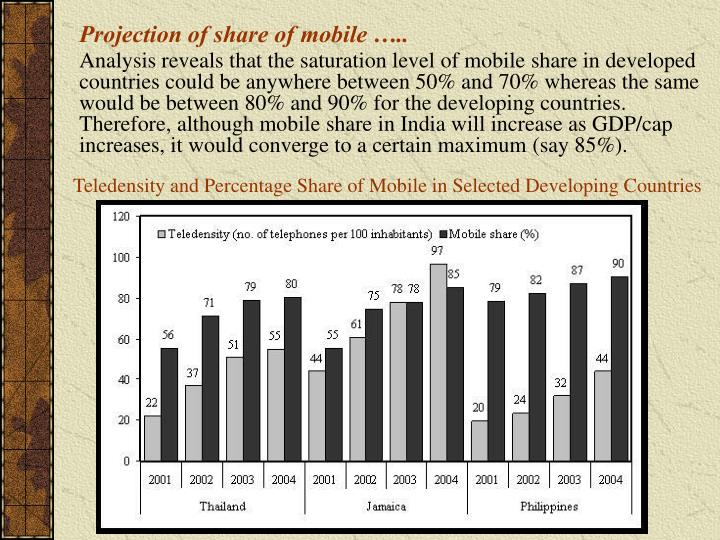 Projection of share of mobile …..