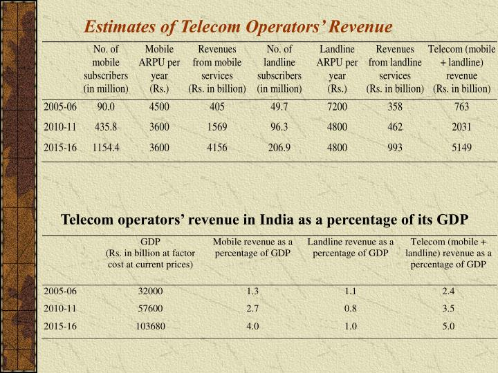 Estimates of Telecom Operators' Revenue