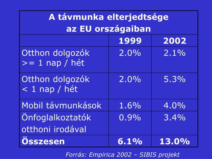 Forrás: Empirica 2002 – SIBIS projekt