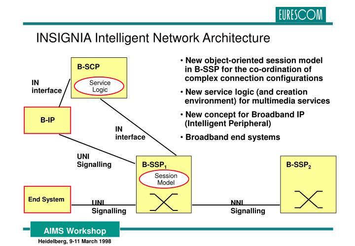 INSIGNIA Intelligent Network Architecture