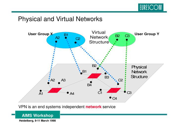 Physical and Virtual Networks