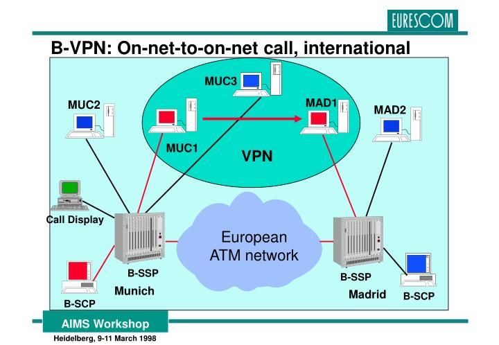 B-VPN: On-net-to-on-net call, international