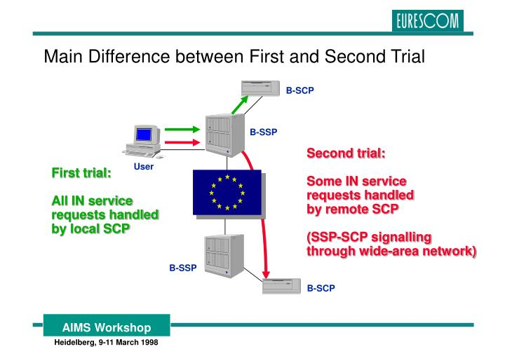 Main Difference between First and Second Trial