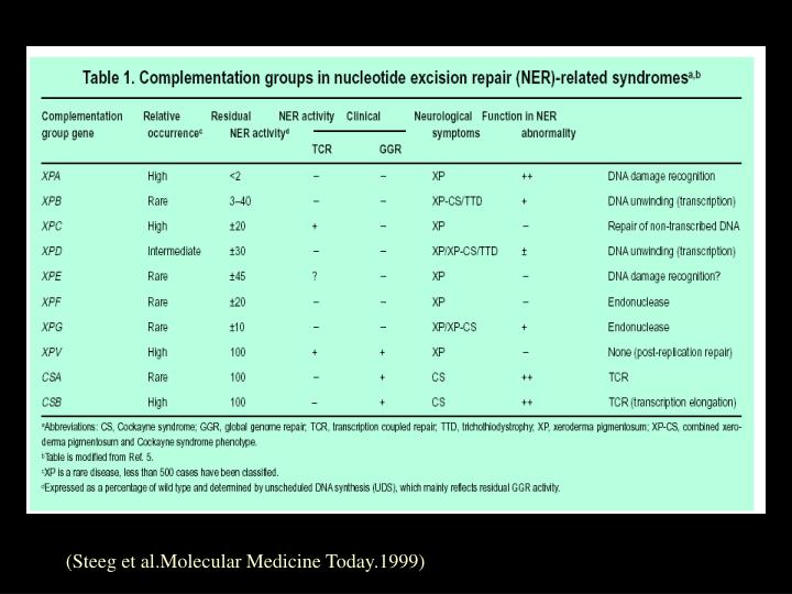 (Steeg et al.Molecular Medicine Today.1999)