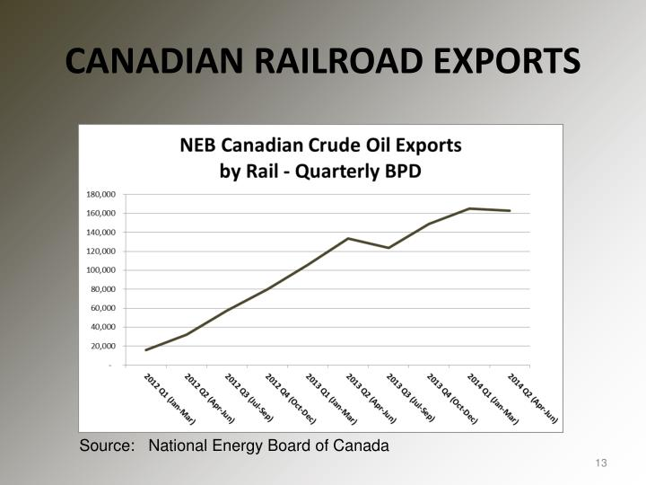 CANADIAN RAILROAD EXPORTS