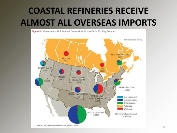 COASTAL REFINERIES RECEIVE ALMOST ALL OVERSEAS IMPORTS