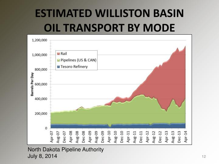 ESTIMATED WILLISTON BASIN