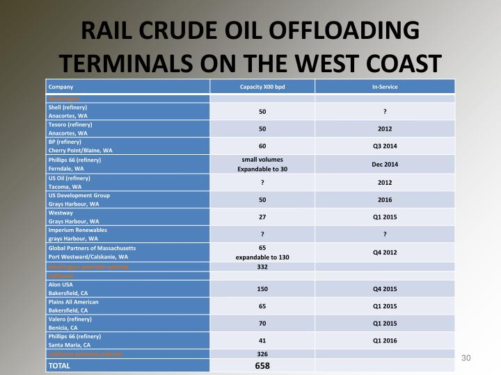 RAIL CRUDE OIL OFFLOADING TERMINALS O
