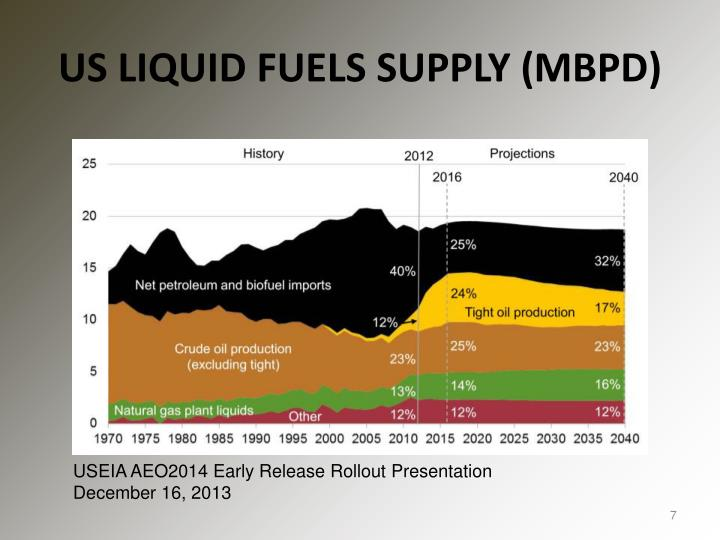 US LIQUID FUELS SUPPLY (