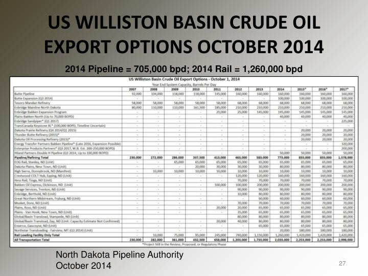 US WILLISTON BASIN CRUDE OIL EXPORT OPTIONS OCTOBER 2014