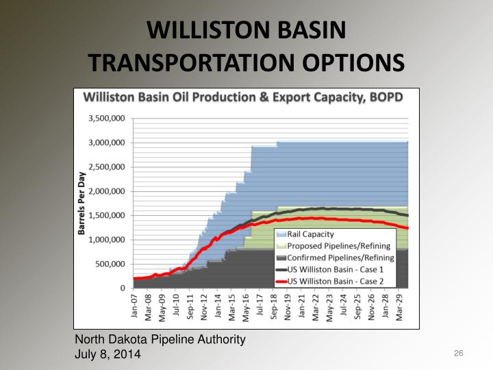 WILLISTON BASIN