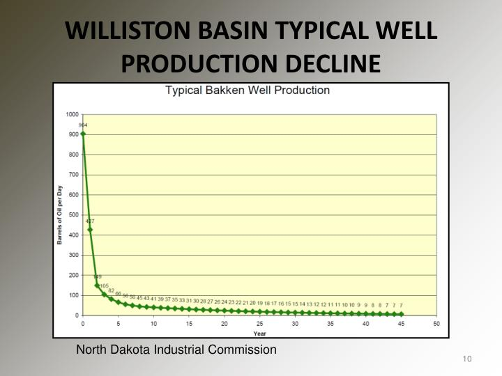 WILLISTON BASIN TYPICAL WELL