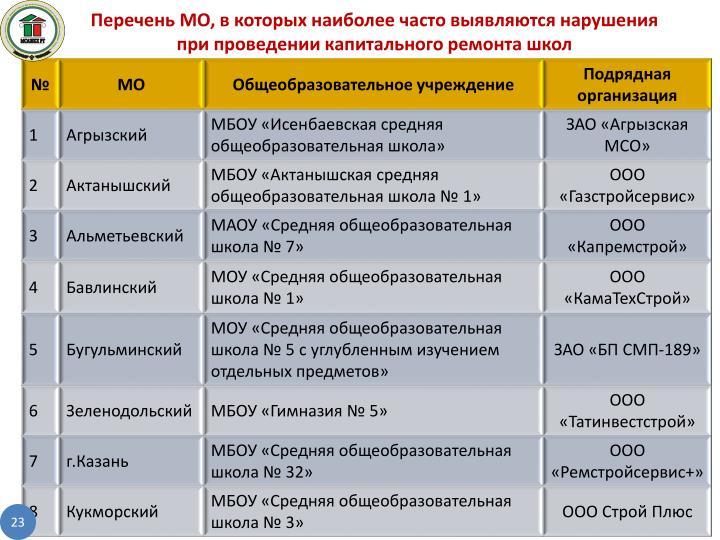 Перечень МО, в которых наиболее часто выявляются нарушения при проведении капитального ремонта школ
