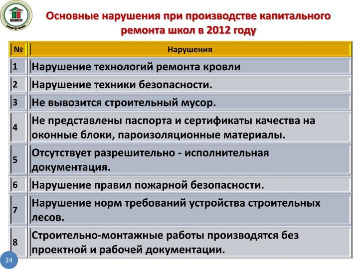 Основные нарушения при производстве капитального ремонта школ в 2012 году