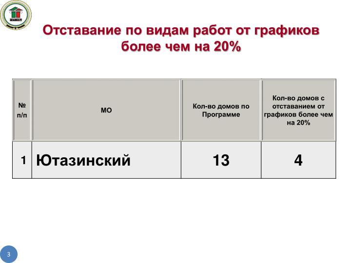 Отставание по видам работ от графиков более чем на 20%