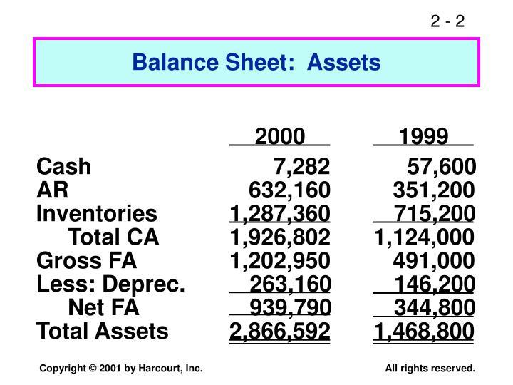 Balance Sheet:  Assets