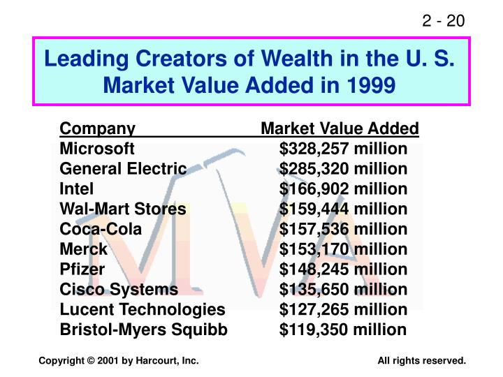 Leading Creators of Wealth in the U. S.