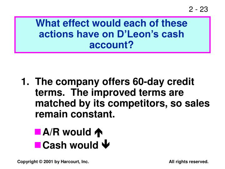 What effect would each of these actions have on D'Leon's cash account?