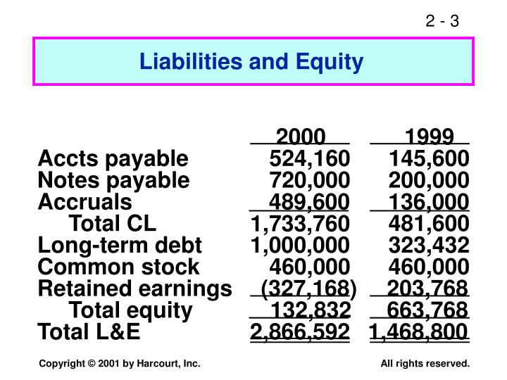 Liabilities and Equity