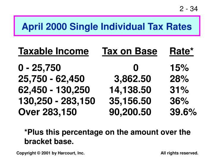 April 2000 Single Individual Tax Rates