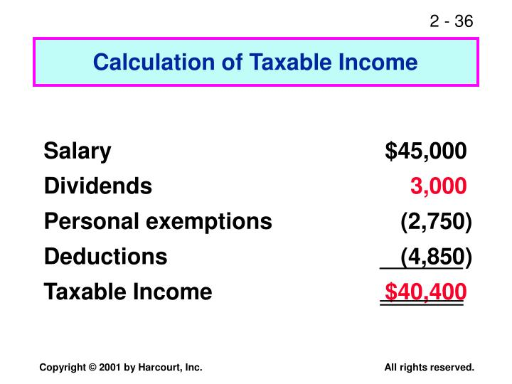 Calculation of Taxable Income
