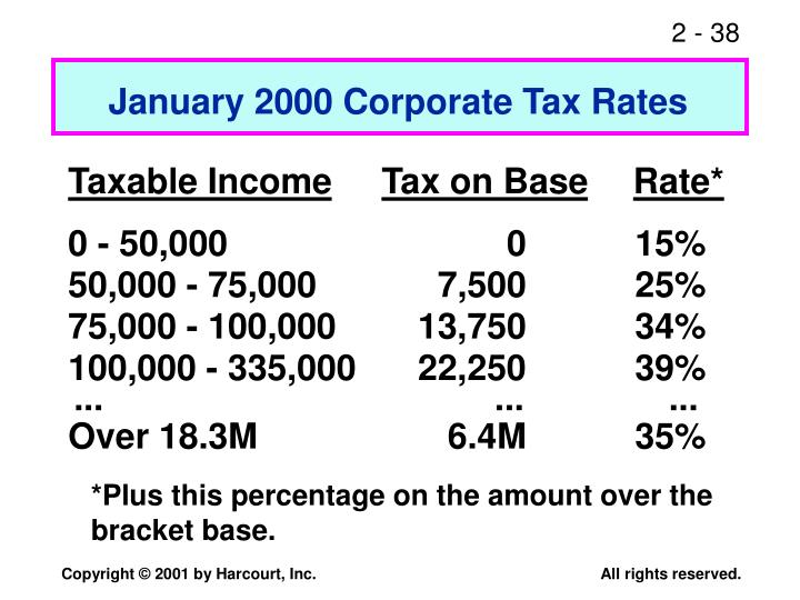 January 2000 Corporate Tax Rates