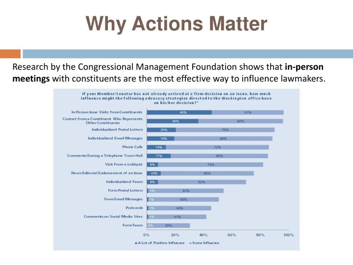 Why Actions Matter