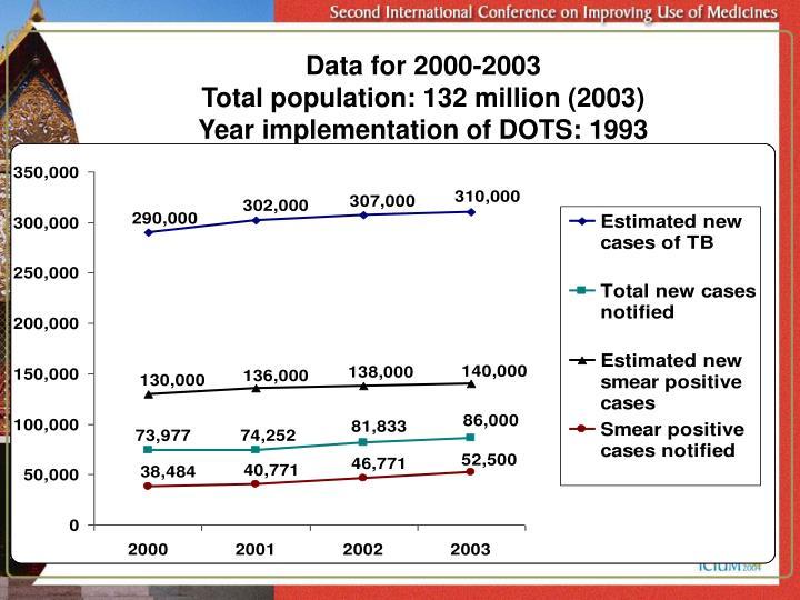 Data for 2000-2003