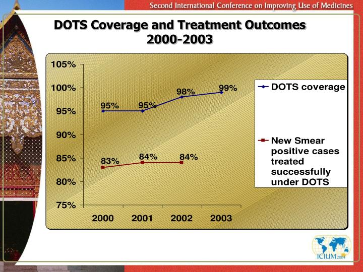 DOTS Coverage and Treatment Outcomes