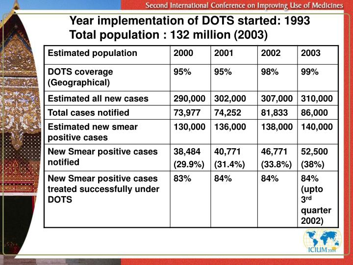 Year implementation of DOTS started: 1993