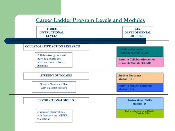 Career Ladder Program Levels and Modules