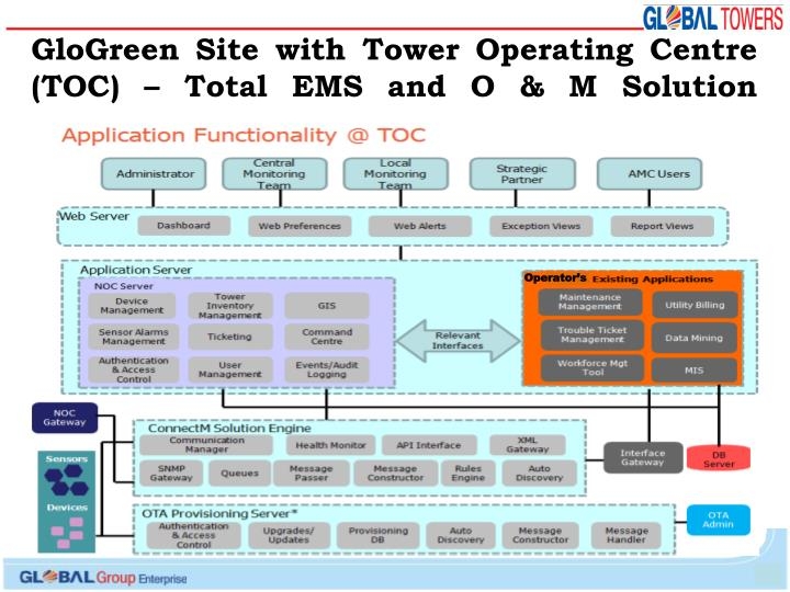 GloGreen Site with Tower Operating Centre (TOC) – Total EMS and O & M Solution