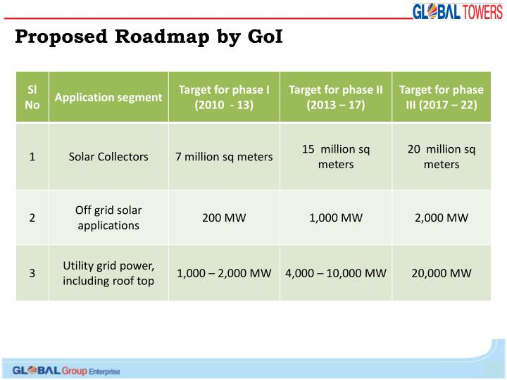 Proposed Roadmap by GoI