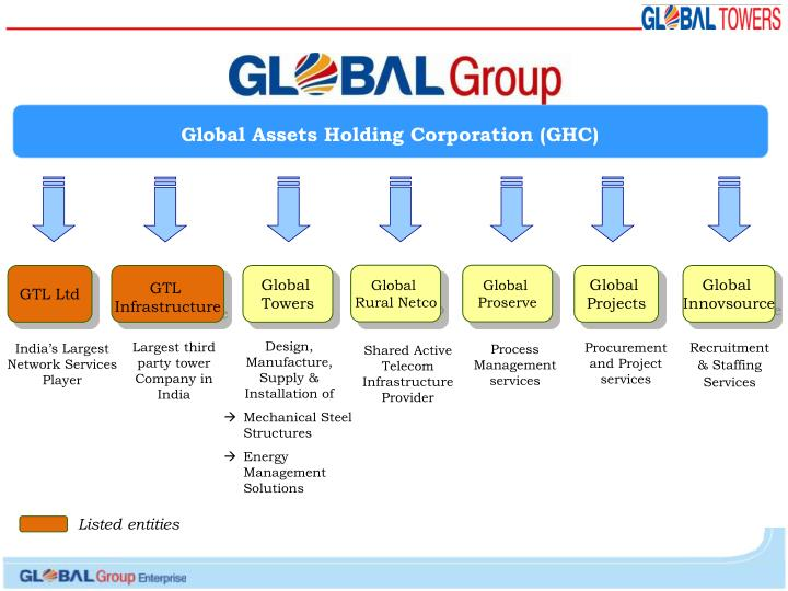 Global Assets Holding Corporation (GHC)
