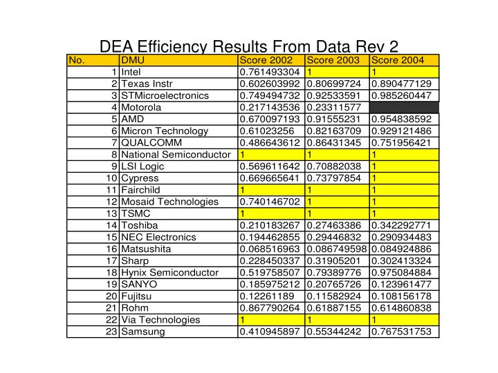 DEA Efficiency Results From Data Rev 2
