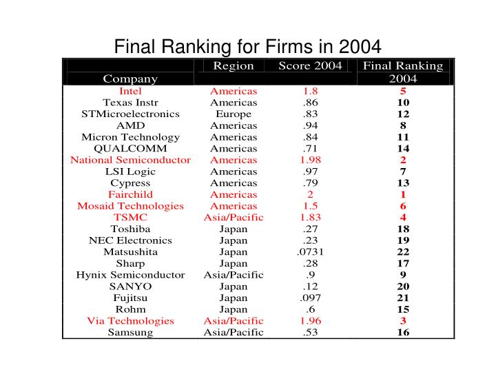 Final Ranking for Firms in 2004