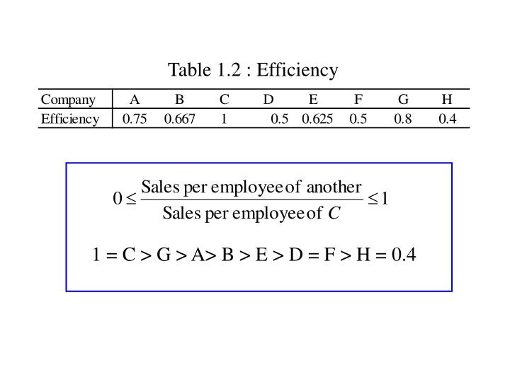Table 1.2 : Efficiency