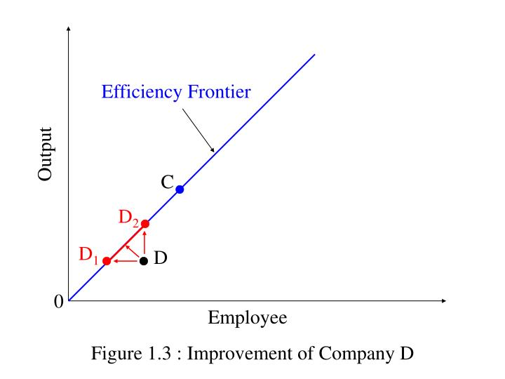 Efficiency Frontier