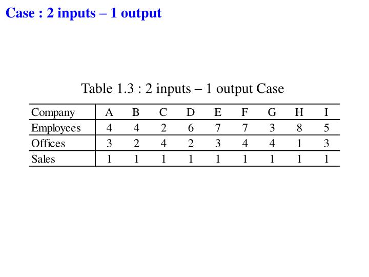 Case : 2 inputs – 1 output