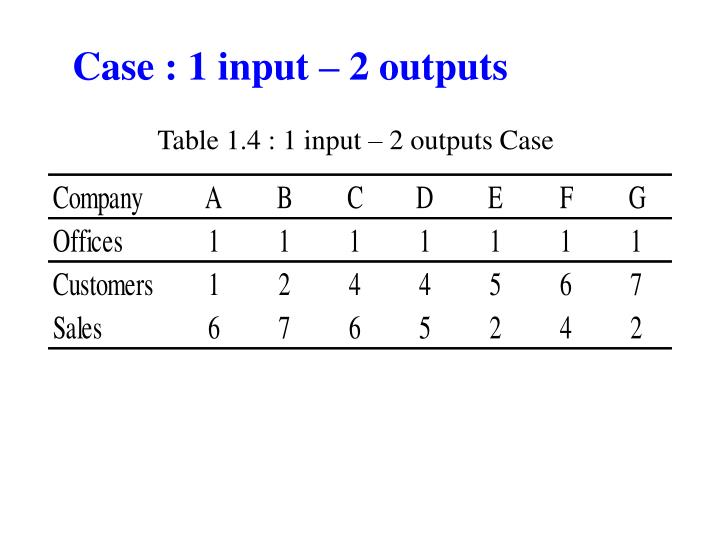 Case : 1 input – 2 outputs