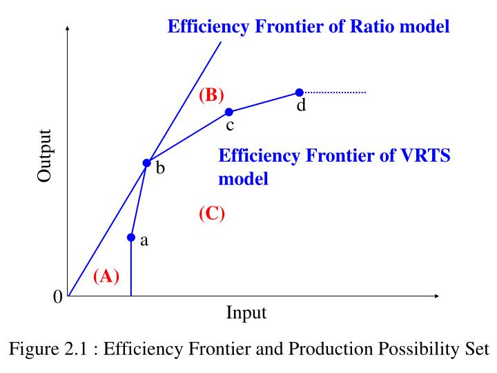 Efficiency Frontier of Ratio model